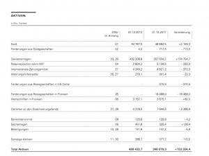 SNB-Aktiven-2012