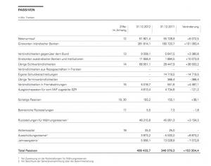 SNB-Passiven-2012